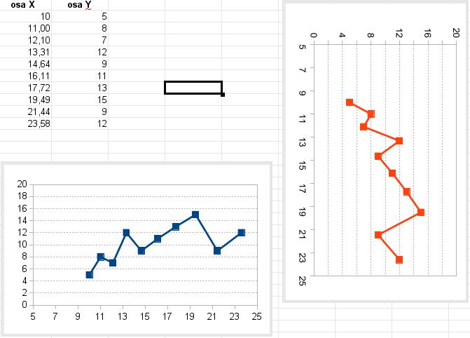 graf_jako_otoceny_XY.png