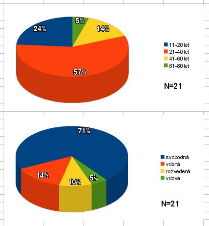 velikost_grafu2.png